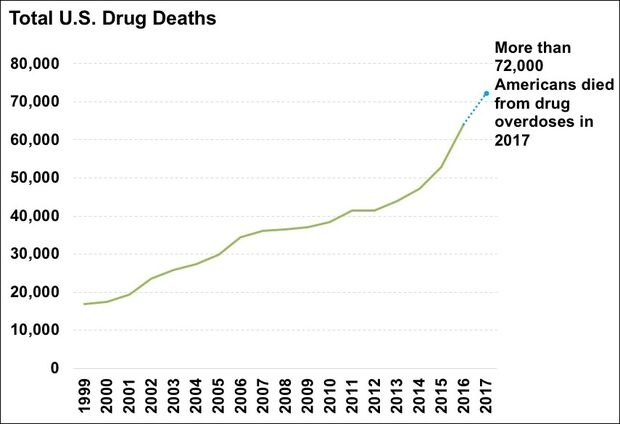 US timeline. Total yearly drug deaths
