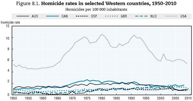File:Homicide rates of USA and Western nations 1950 - 2010.jpg