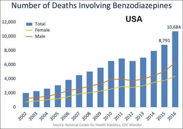 US timeline. Benzodiazepine deaths