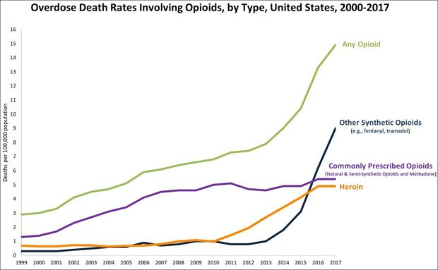 Timeline. Overdose deaths involving opioids, United States