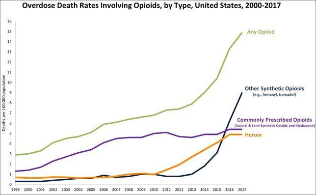 Timeline. Overdose deaths involving opioids, United States