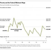 Minimum wage timeline and thresholds
