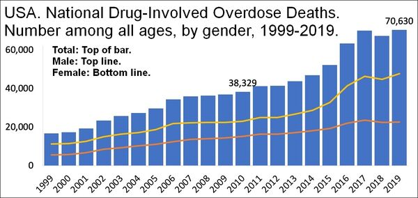US timeline. Number of overdose deaths from all drugs