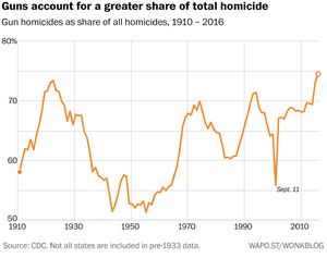 US gun homicides as share of all homicides. Timeline