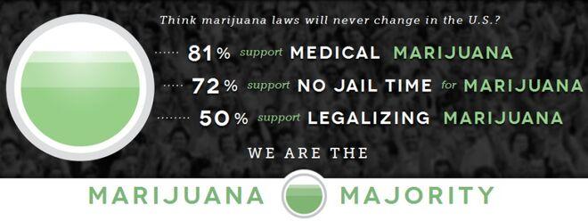 Marijuana Majority
