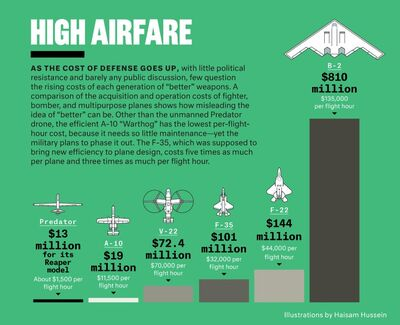 Aircraft cost