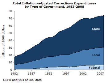 U.S. incarceration cost timeline