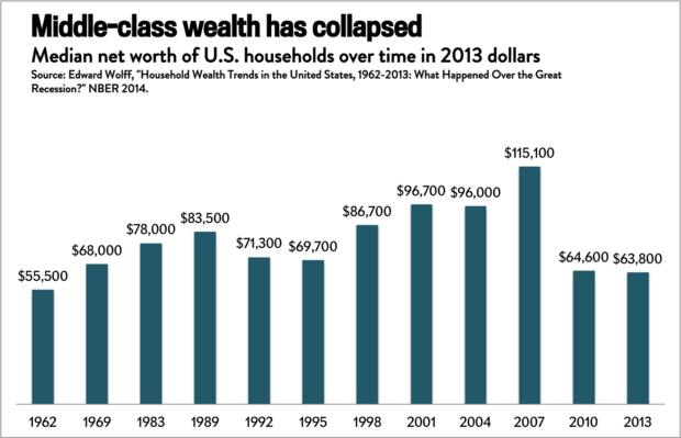 Median net worth of U.S. households over time