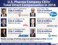 Big Pharma CEO pay versus median income. PNHP.jpg
