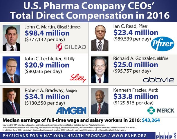 File:Big Pharma CEO pay versus median income. PNHP.jpg