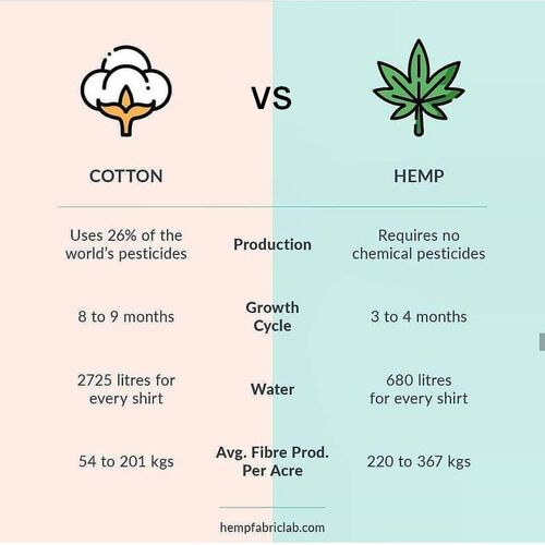 Cotton versus hemp