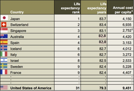 USA versus top ten healthiest countries 3