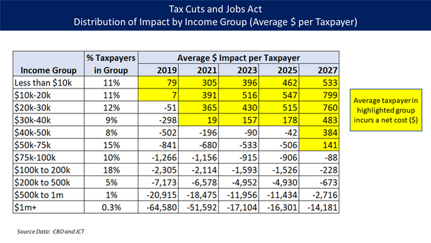2017 Republican tax and individual mandate repeal bill. Effect on average taxpayer by income group