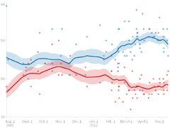 Sanders versus Trump poll trendline