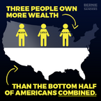 3 people own more wealth than the bottom half of Americans combined