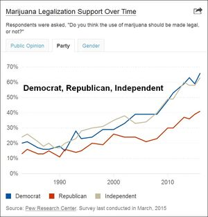 Marijuana polling timeline. Democrat Republican Independent