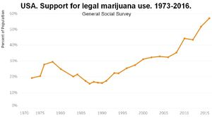 Support for legal marijuana use in USA. 1973-2016 by General Social Survey