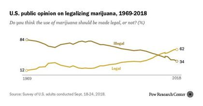 US public opinion on legalizing marijuana. 1969-2018