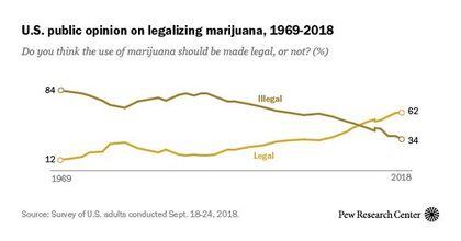 US public opinion on legalizing marijuana. 1969-2018