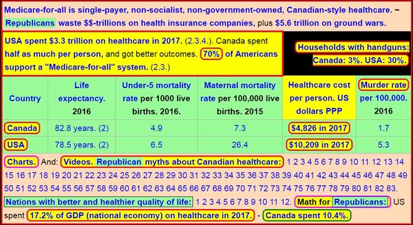 Canadian versus US healthcare