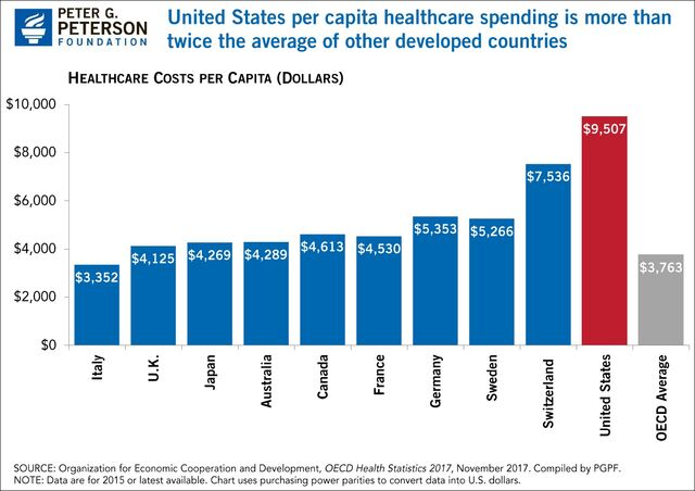 Total healthcare spending per capita by country