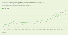 Gallup polls. Timeline of support for legal marijuana in US