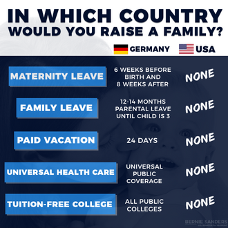 Quality of life. USA versus Germany