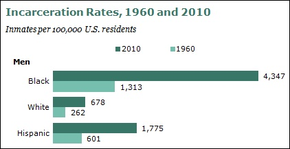 Incarceration rates of blacks whites Hispanics 1960 and 2010. Men