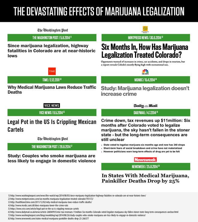 Devastating Effects of Marijuana Legalization. News reports