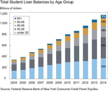 File:U.S. student debt timeline by age group.jpg