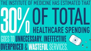 30 percent of US healthcare spending is wasteful