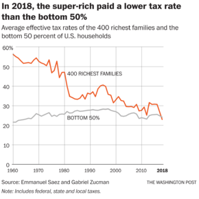 400 richest families paid a lower tax rate than the bottom 50%