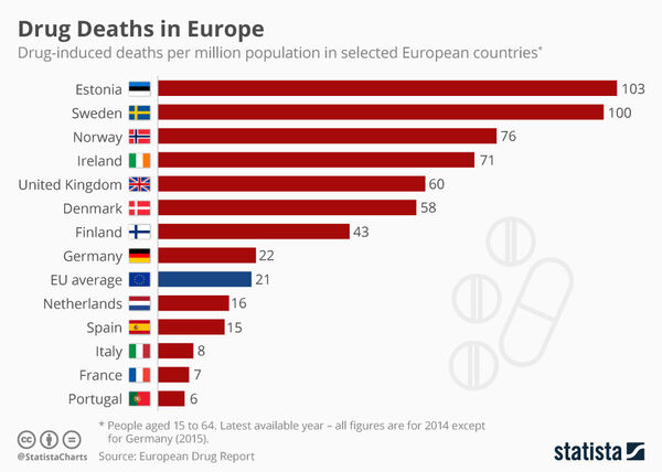 Overdose death rates by country. Europe