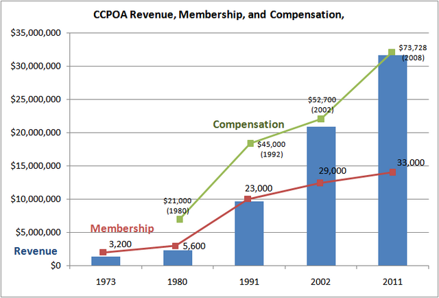File:California prison guard yearly compensation timeline.png