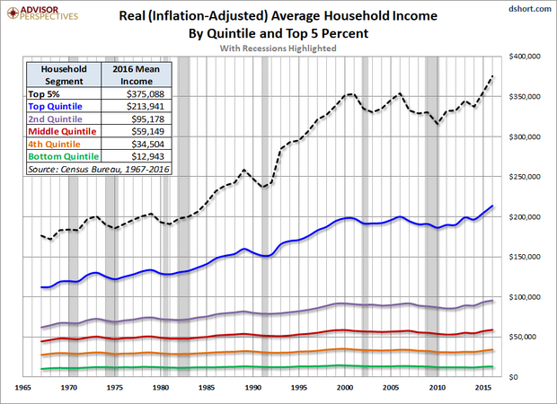 Real average household income by quintile and top 5 percent in 2018 dollars