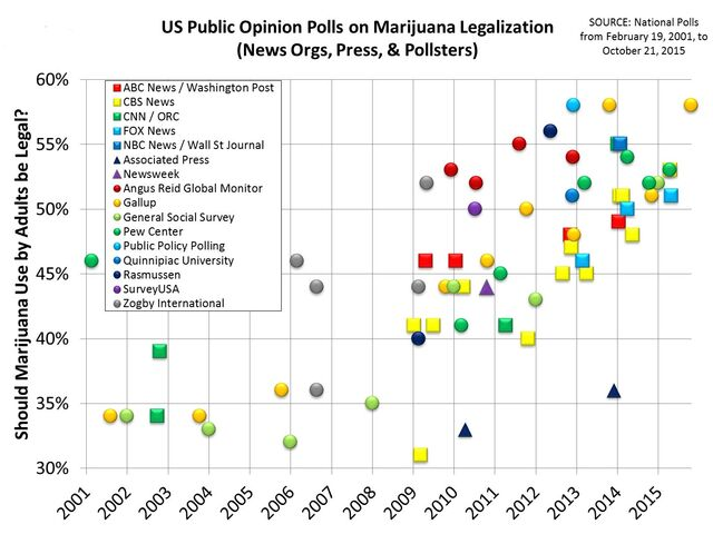 File:US marijuana legalization polls since 2001.jpg