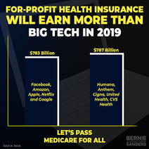 For-profit health insurance revenue versus Big Tech revenue in 2019