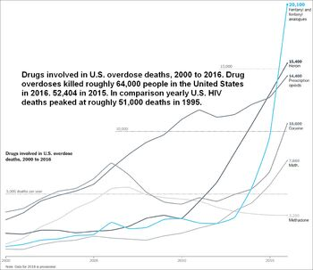 Drugs involved in U.S. overdose deaths, 2000 to 2016