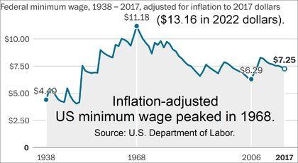 U.S. minimum wage peaked in 1968