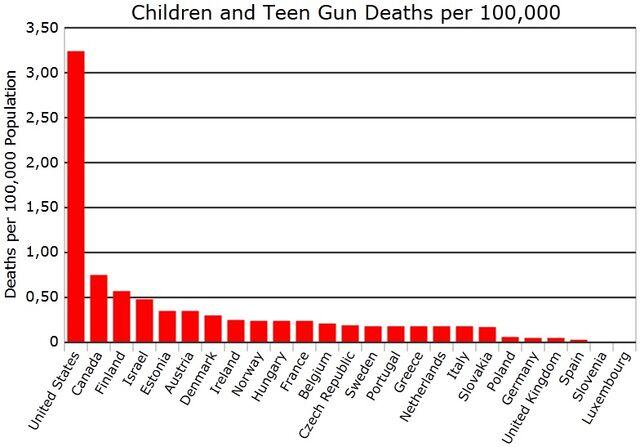 File:Children and teen gun death rate.jpg