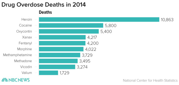 Drug overdose deaths in 2014 by drug