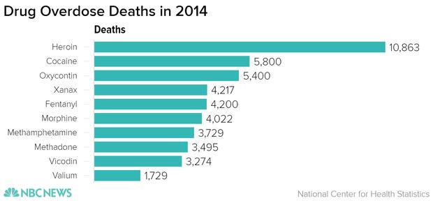 Drug overdose deaths in 2014 by drug