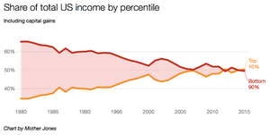Top 10% of US population receive 50% of all income
