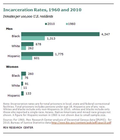 File:Incarceration rates of blacks whites Hispanics 1960 and 2010.png