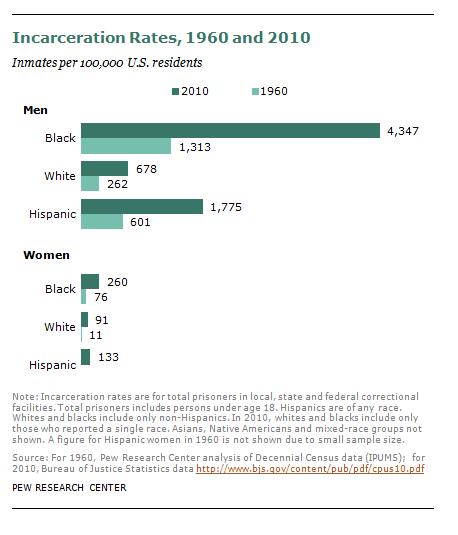Incarceration rates of blacks whites Hispanics 1960 and 2010