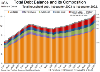 Total US household debt and its composition over time
