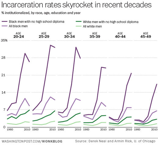 File:US timeline of incarceration rates by age, race, and education.jpg