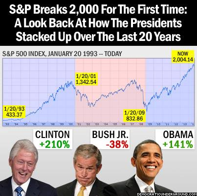 File:S&P timeline and U.S. presidents to 2014 Aug 26 breaking of 2000 barrier.jpg