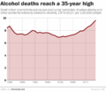 U.S. alcohol deaths timeline.png