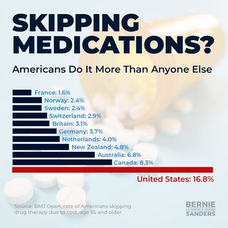 Skipping medications. Americans do it more than anyone else